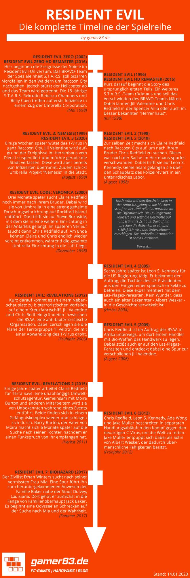 Resident Evil Timeline Infografik